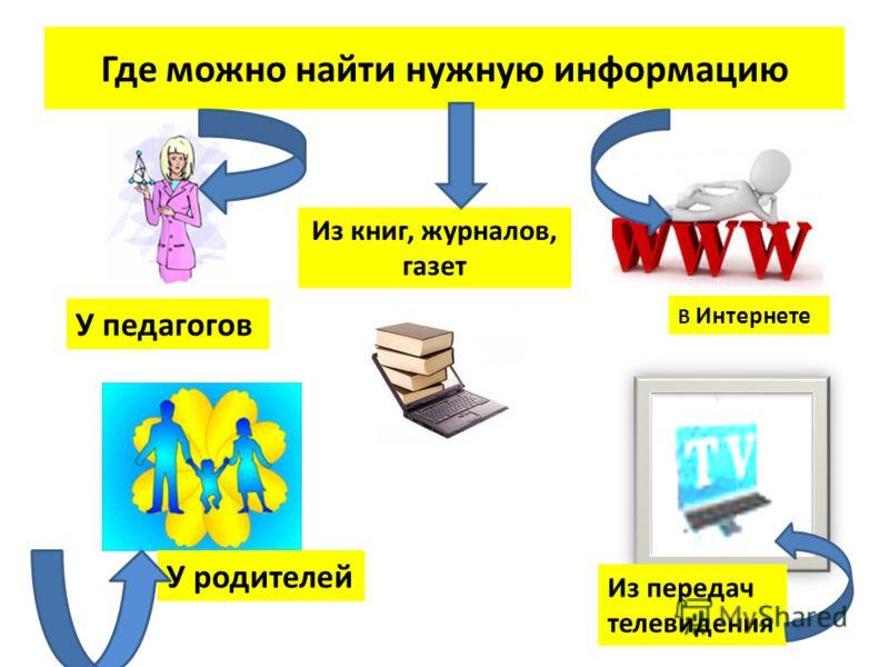 Где можно найти нужную информацию У педагогов У родителей В Интернете Из передач телевидения Из книг, журналов, газет