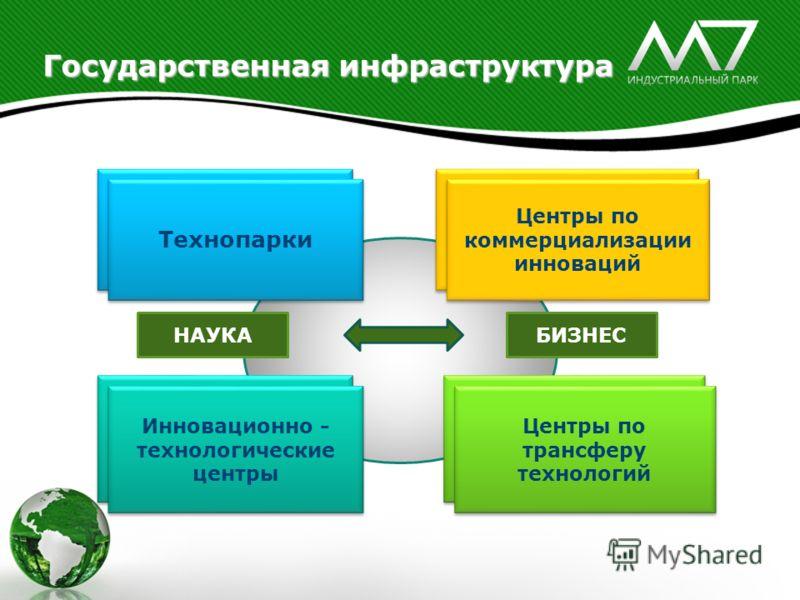 Государственная инфраструктура Технопарки Инновационно - технологические центры Центры по коммерциализации инноваций Центры по трансферу технологий НАУКАБИЗНЕС