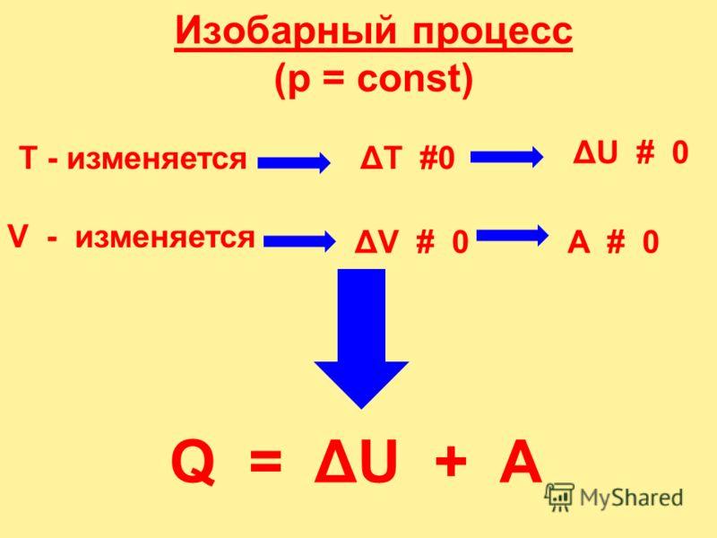 Изохорный процесс (V = const) A = 0Q = ΔU + A = ΔU Q = ΔU