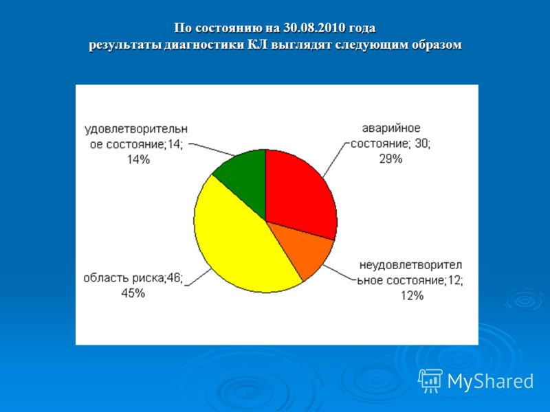 По состоянию на 30.08.2010 года результаты диагностики КЛ выглядят следующим образом