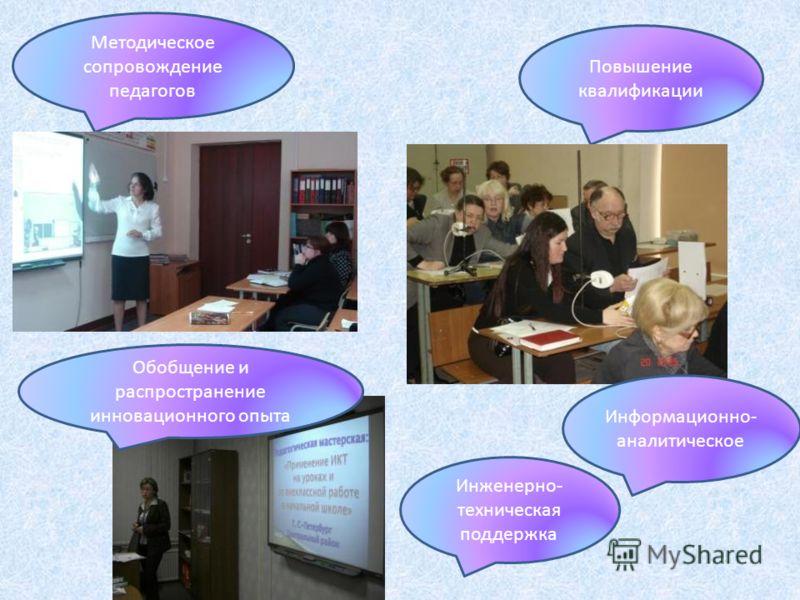 Методическое сопровождение педагогов Повышение квалификации Обобщение и распространение инновационного опыта Информационно- аналитическое Инженерно- техническая поддержка