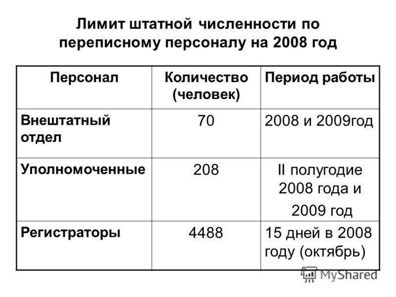 Лимит штатной численности по переписному персоналу на 2008 год ПерсоналКоличество (человек) Период работы Внештатный отдел 702008 и 2009год Уполномоченные 208II полугодие 2008 года и 2009 год Регистраторы 448815 дней в 2008 году (октябрь)