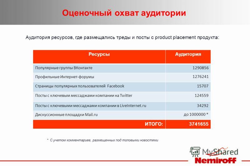 РесурсыАудитория Популярные группы ВКонтакте1290856 Профильные Интернет-форумы1276241 Страницы популярных пользователей Facebook15707 Посты с ключевым мессаджами компании на Twitter124559 Посты с ключевыми мессаджами компании в LiveInternet.ru34292 Д