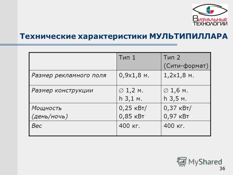 36 Технические характеристики МУЛЬТИПИЛЛАРА Тип 1Тип 2 (Сити-формат) Размер рекламного поля0,9х1,8 м.1,2х1,8 м. Размер конструкции 1,2 м. h 3,1 м. 1,6 м. h 3,5 м. Мощность (день/ночь) 0,25 кВт/ 0,85 кВт 0,37 кВт/ 0,97 кВт Вес400 кг.
