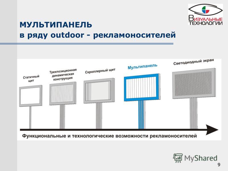 9 МУЛЬТИПАНЕЛЬ в ряду outdoor - рекламоносителей