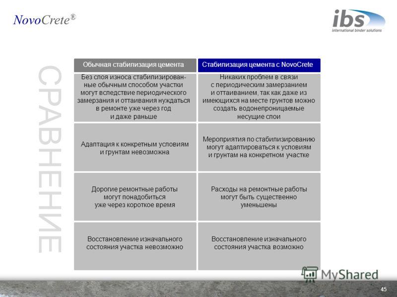 45 NovoCrete ® Никаких проблем в связи с периодическим замерзанием и оттаиванием, так как даже из имеющихся на месте грунтов можно создать водонепроницаемые несущие слои Мероприятия по стабилизированию могут адаптироваться к условиям и грунтам на кон