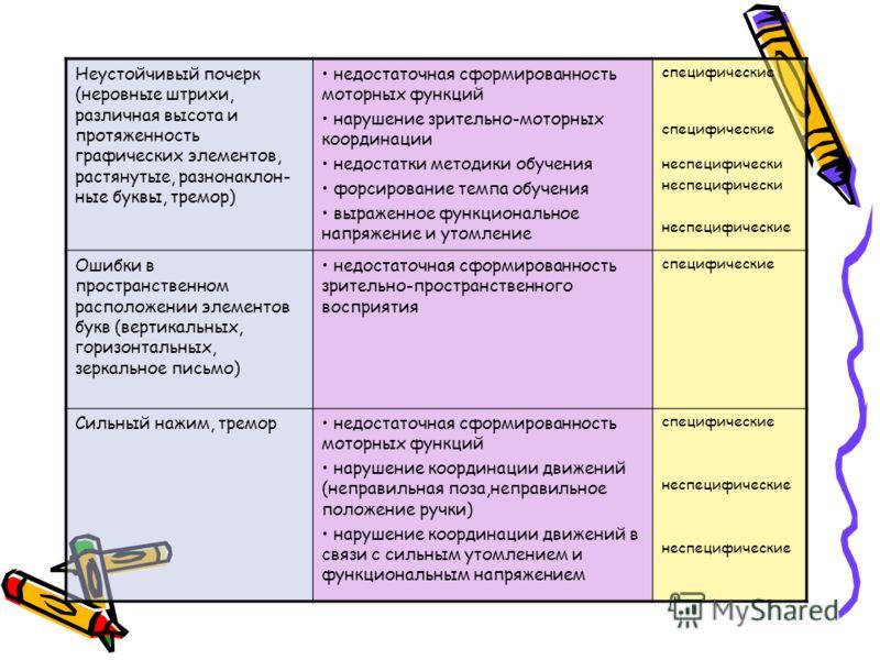 Неустойчивый почерк (неровные штрихи, различная высота и протяженность графических элементов, растянутые, разнонаклон- ные буквы, тремор) недостаточная сформированность моторных функций нарушение зрительно-моторных координации недостатки методики обу