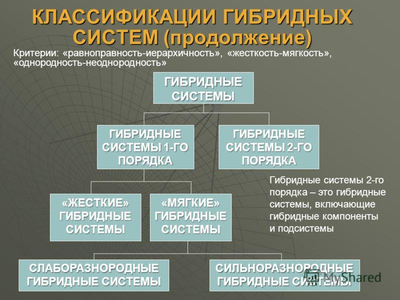 КЛАССИФИКАЦИИ ГИБРИДНЫХ СИСТЕМ (продолжение) ГИБРИДНЫЕСИСТЕМЫ ГИБРИДНЫЕ СИСТЕМЫ 1-ГО ПОРЯДКА ГИБРИДНЫЕ СИСТЕМЫ 2-ГО ПОРЯДКА «ЖЕСТКИЕ»ГИБРИДНЫЕСИСТЕМЫ «МЯГКИЕ» ГИБРИДНЫЕ СИСТЕМЫ Гибридные системы 2-го порядка – это гибридные системы, включающие гибрид