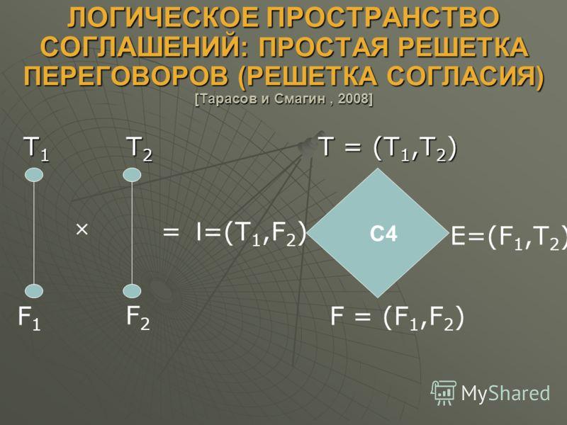 ЛОГИЧЕСКОЕ ПРОСТРАНСТВО СОГЛАШЕНИЙ: ПРОСТАЯ РЕШЕТКА ПЕРЕГОВОРОВ (РЕШЕТКА СОГЛАСИЯ) [Тарасов и Смагин, 2008] T 1 T 2 T = (T 1,T 2 ) T 1 T 2 T = (T 1,T 2 ) F1F1 F2F2 I =(T 1,F 2 ) F = (F 1,F 2 ) E=(F 1,T 2 ) = С4
