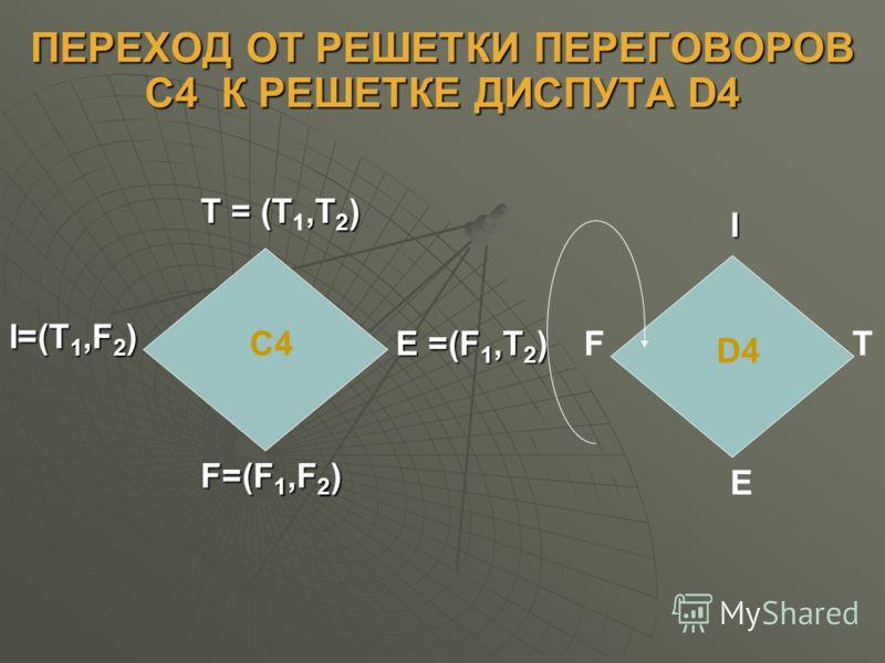 ПЕРЕХОД ОТ РЕШЕТКИ ПЕРЕГОВОРОВ С4 К РЕШЕТКЕ ДИСПУТА D4 С4 T = (T,T 2 ) T = (T 1,T 2 ) F=(F 1,F 2 ) I=(T 1,F 2 ) Е =(F 1,T 2 ) D4 I E FT