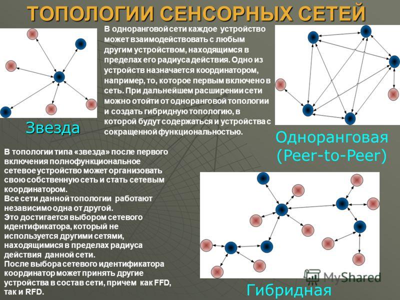 ТОПОЛОГИИ СЕНСОРНЫХ СЕТЕЙ Одноранговая (Peer-to-Peer) Звезда Гибридная В топологии типа «звезда» после первого включения полнофункциональное сетевое устройство может организовать свою собственную сеть и стать сетевым координатором. Все сети данной то