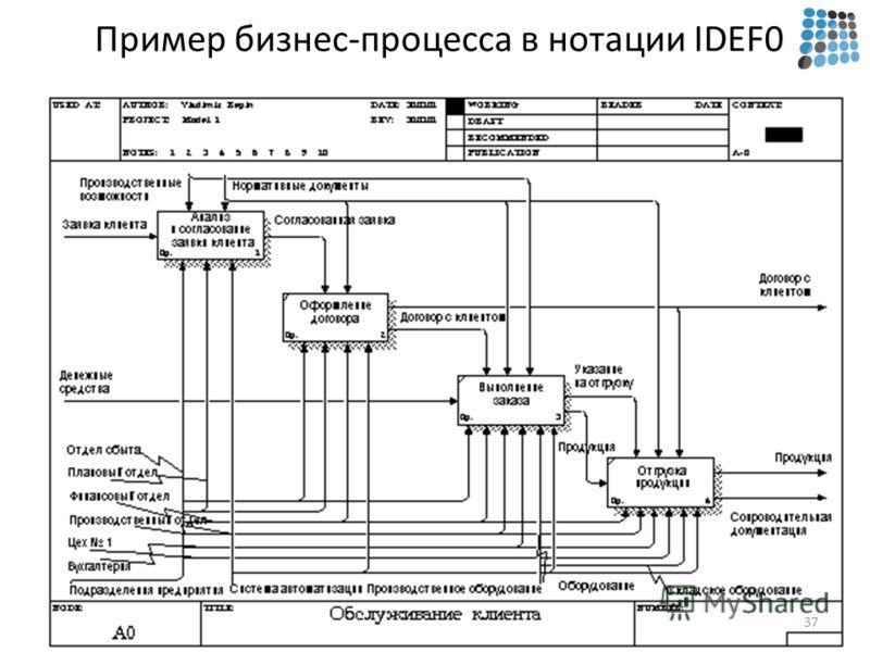 Пример бизнес-процесса в нотации IDEF0 37