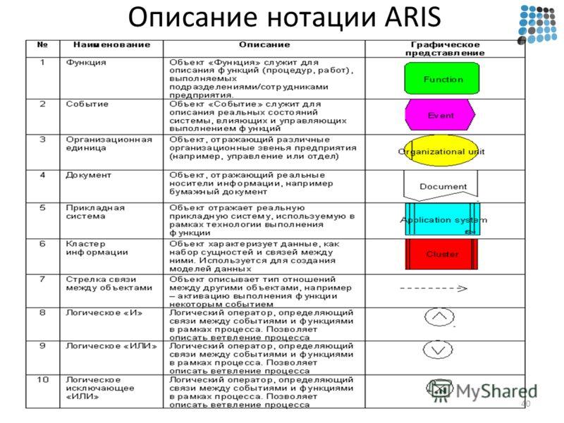 Описание нотации ARIS 40