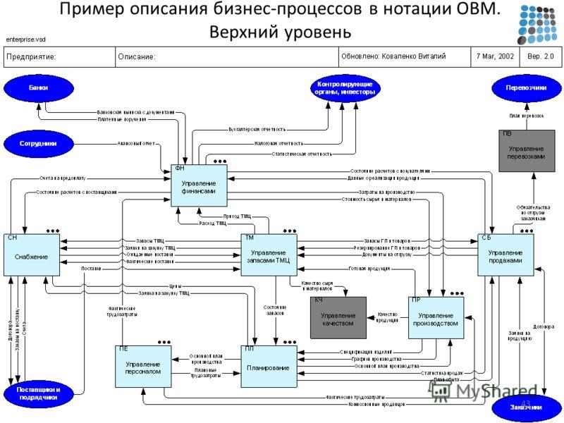 Пример описания бизнес-процессов в нотации OBM. Верхний уровень 43