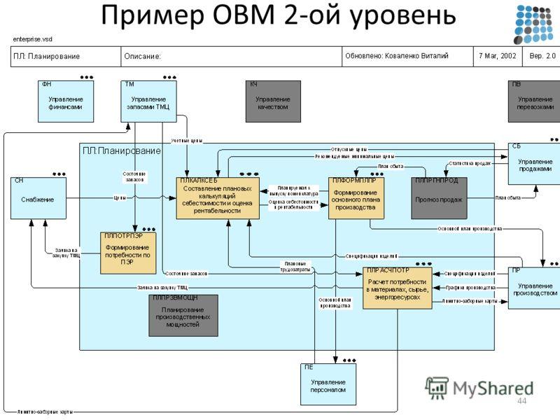 Пример OBM 2-ой уровень 44