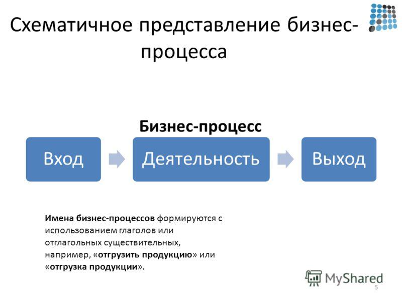 Схематичное представление бизнес- процесса ВходДеятельностьВыход 5 Имена бизнес-процессов формируются с использованием глаголов или отглагольных существительных, например, «отгрузить продукцию» или «отгрузка продукции». Бизнес-процесс