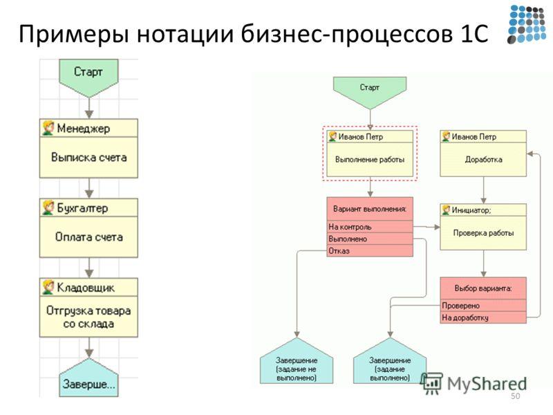Примеры нотации бизнес-процессов 1С 50