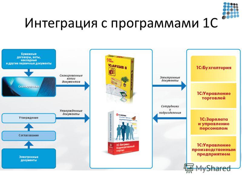 Интеграция с программами 1С