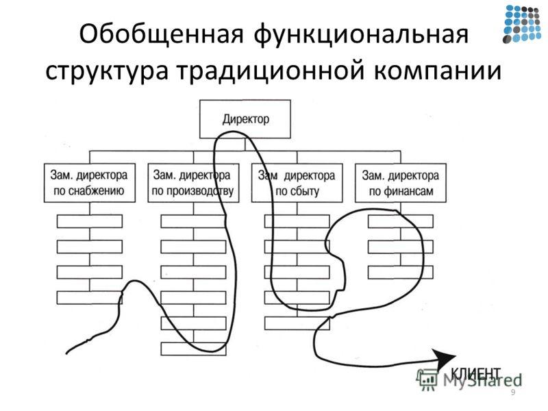 Обобщенная функциональная структура традиционной компании 9