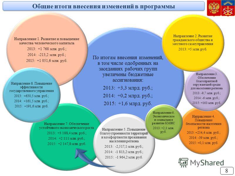 Общие итоги внесения изменений в программы По итогам внесения изменений, в том числе одобренных на заседаниях рабочих групп увеличены бюджетные ассигнования: 2013: +3,3 млрд. руб.; 2014: +0,2 млрд. руб.; 2015: +1,6 млрд. руб. Направление 1. Развитие
