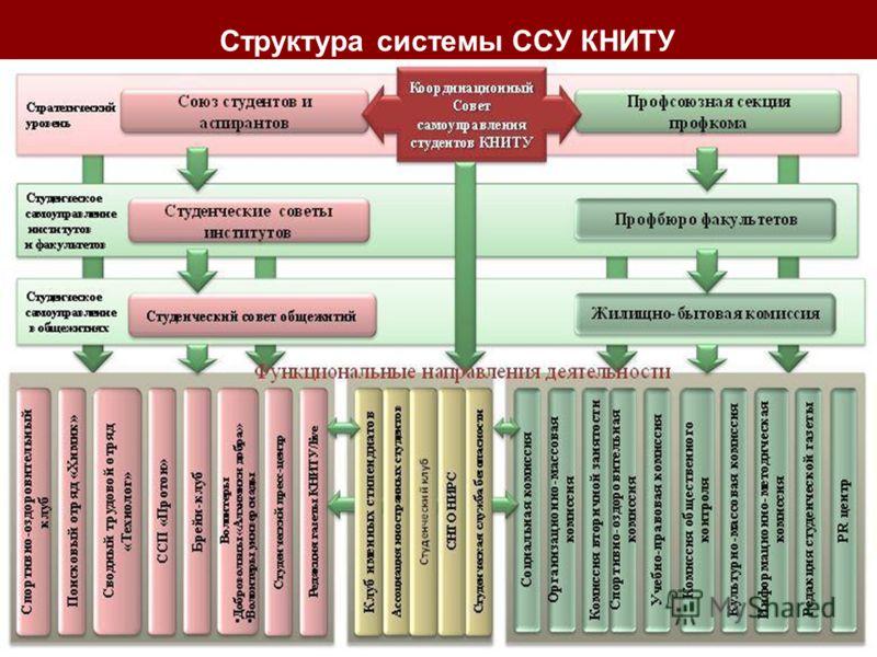 Структура системы ССУ КНИТУ