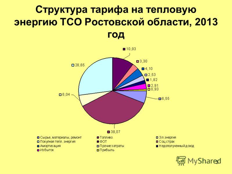 3 Структура тарифа на тепловую энергию ТСО Ростовской области, 2013 год