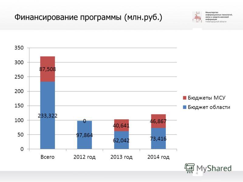 Финансирование программы (млн.руб.) 4