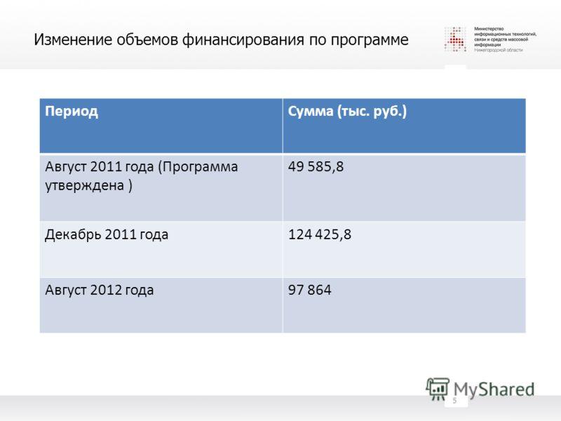 Изменение объемов финансирования по программе ПериодСумма (тыс. руб.) Август 2011 года (Программа утверждена ) 49 585,8 Декабрь 2011 года124 425,8 Август 2012 года97 864 5