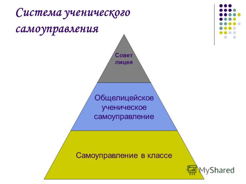 Система ученического самоуправления Совет лицея Общелицейское ученическое самоуправление Самоуправление в классе