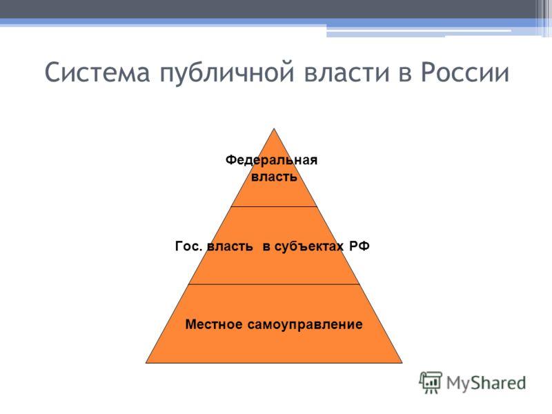 Система публичной власти в России Федеральная власть Гос. власть в субъектах РФ Местное самоуправление