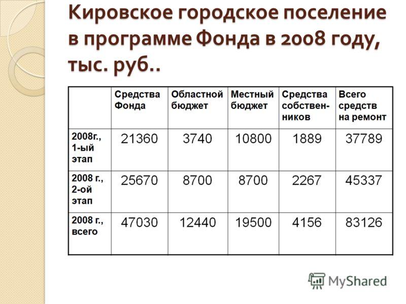 Кировское городское поселение в программе Фонда в 2008 году, тыс. руб..
