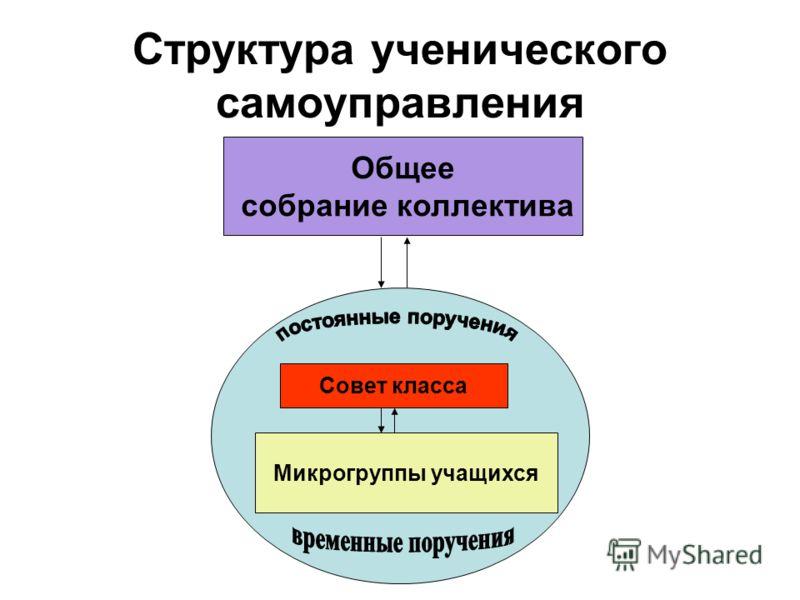 Структура ученического самоуправления Общее собрание коллектива Совет класса Микрогруппы учащихся