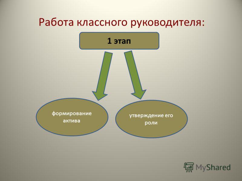Работа классного руководителя: 1 этап формирование актива утверждение его роли