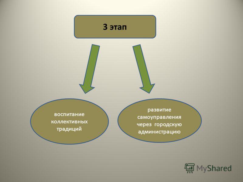 3 этап воспитание коллективных традиций развитие самоуправления через городскую администрацию