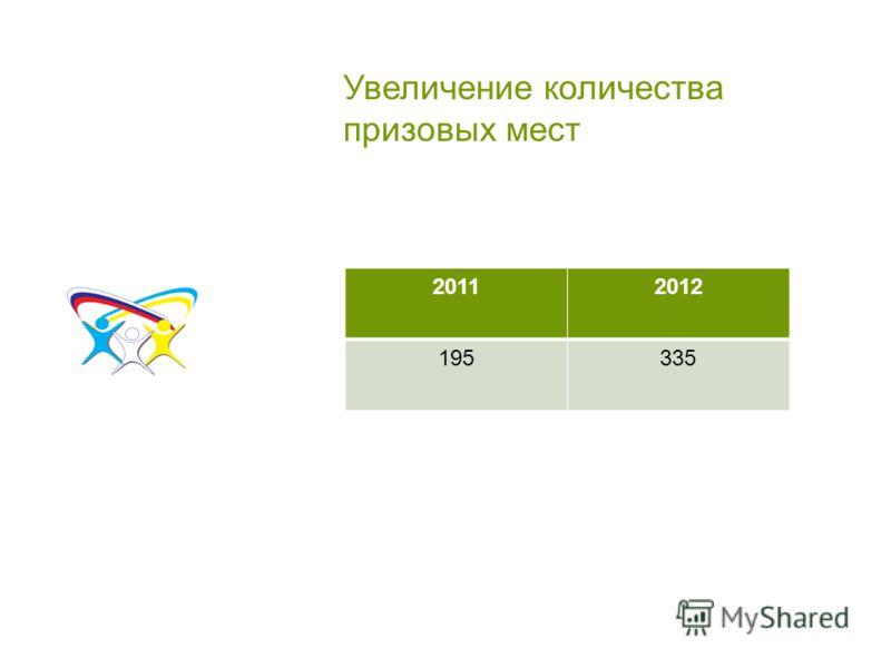 Увеличение количества призовых мест 20112012 195335