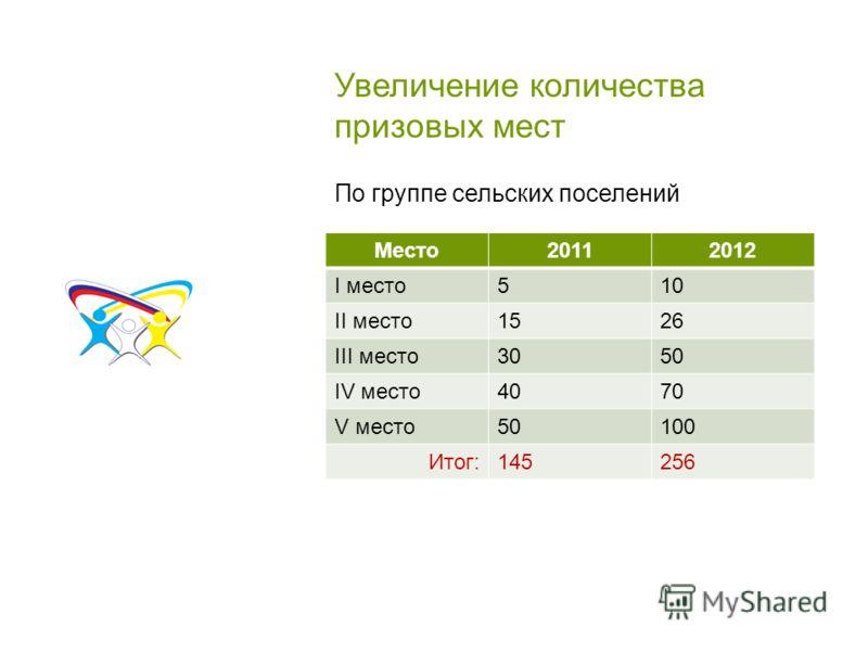 Увеличение количества призовых мест Место20112012 I место510 II место1526 III место3050 IV место4070 V место50100 Итог:145256 По группе сельских поселений