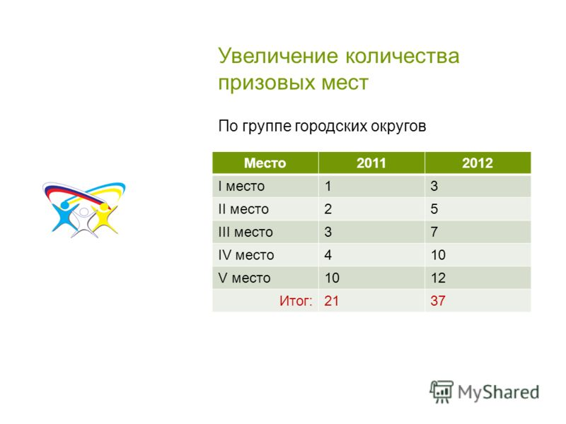 Увеличение количества призовых мест Место20112012 I место13 II место25 III место37 IV место410 V место1012 Итог:2137 По группе городских округов