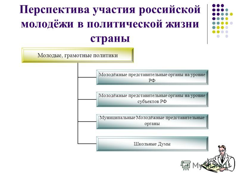 Перспектива участия российской молодёжи в политической жизни страны Молодые, грамотные политики Молодёжные представительные органы на уровне РФ Молодёжные представительные органы на уровне субъектов РФ Муниципальные Молодёжные представительные органы