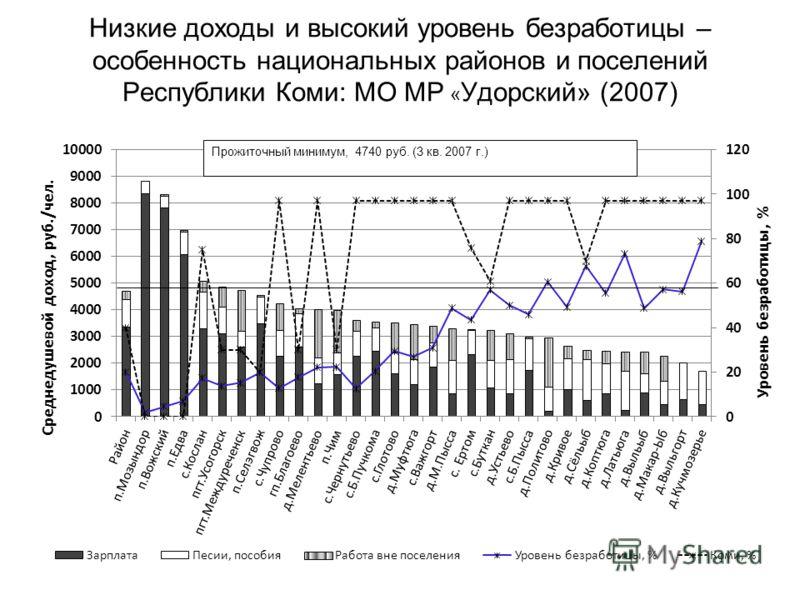 Низкие доходы и высокий уровень безработицы – особенность национальных районов и поселений Республики Коми: МО МР « Удорский» (2007)