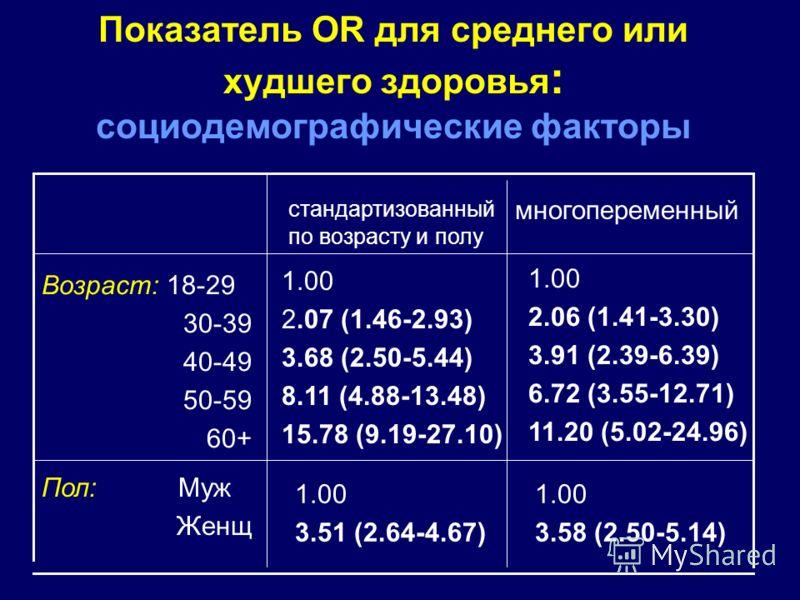 Показатель OR для среднего или худшего здоровья : социодемографические факторы 1.00 2.06 (1.41-3.30) 3.91 (2.39-6.39) 6.72 (3.55-12.71) 11.20 (5.02-24.96) 1.00 3.58 (2.50-5.14) 1.00 3.51 (2.64-4.67) Пол: Муж Женщ 1.00 2.07 (1.46-2.93) 3.68 (2.50-5.44