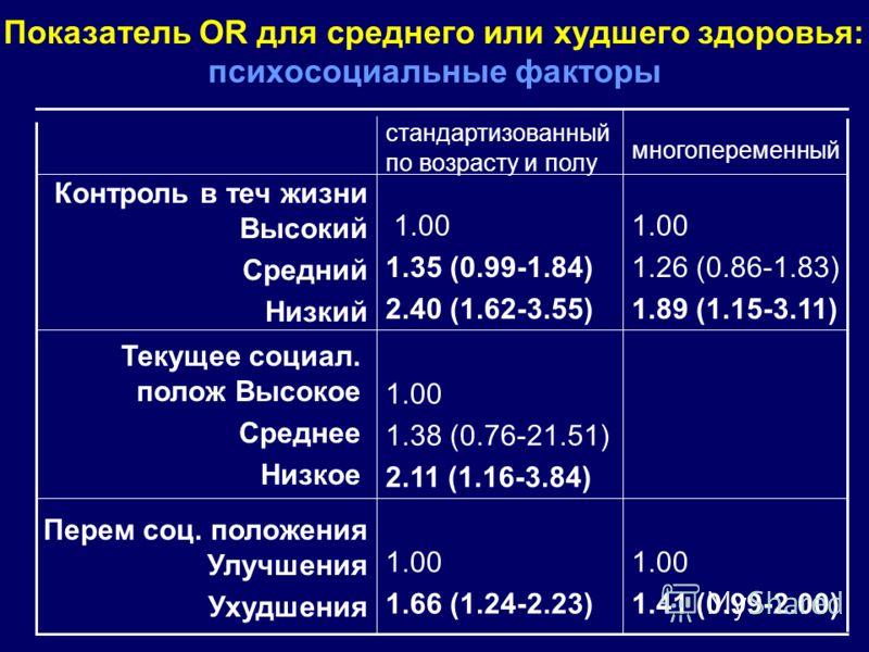 Показатель OR для среднего или худшего здоровья: психосоциальные факторы 1.00 1.38 (0.76-21.51) 2.11 (1.16-3.84) Текущее социал. полож Высокое Среднее Низкое многопеременный стандартизованный по возрасту и полу 1.00 1.41 (0.99-2.00) 1.00 1.66 (1.24-2