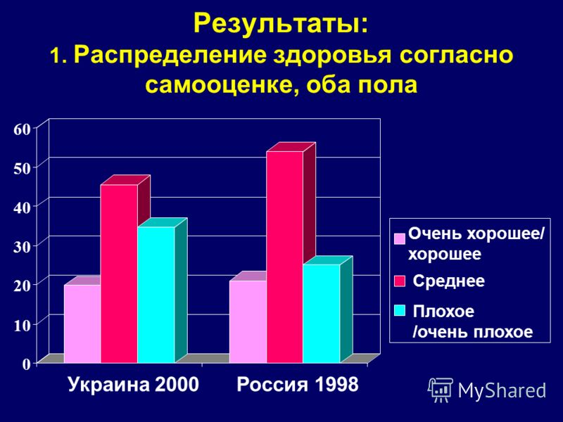 Результаты: 1. Распределение здоровья согласно самооценке, оба пола 0 10 20 30 40 50 60 Украина 2000Россия 1998 Очень хорошее/ хорошее Среднее Плохое /очень плохое