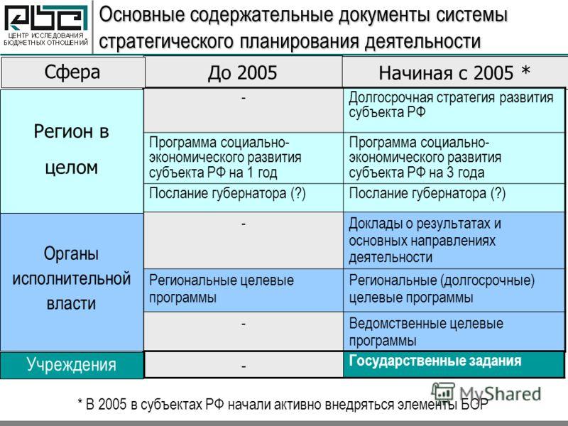 Основные содержательные документы системы стратегического планирования деятельности До 2005 Начиная с 2005 * * В 2005 в субъектах РФ начали активно внедряться элементы БОР -Долгосрочная стратегия развития субъекта РФ Программа социально- экономическо
