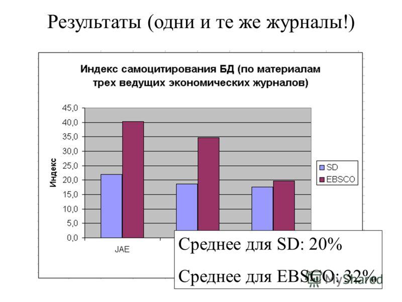 Среднее для SD: 20% Среднее для EBSCO: 32%