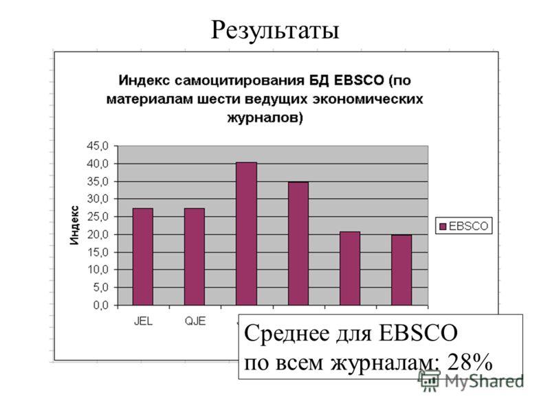 Результаты Среднее для EBSCO по всем журналам: 28%