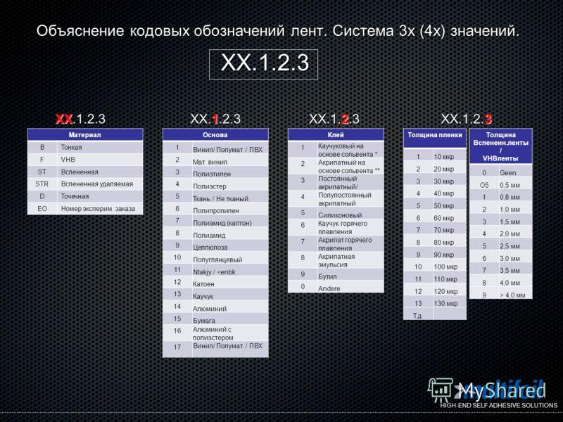HIGH-END SELF ADHESIVE SOLUTIONS Объяснение кодовых обозначений лент. Система 3х (4х) значений. XX.1.2.3 Основа 1 Винил/ Полумат. / ПВХ 2 Мат. винил 3 Полиэтилен 4 Полиэстер 5 Ткань / Не тканый 6 Полипропилен 7 Полиамид (каптон) 8 Полиамид 9 Целлюлоз