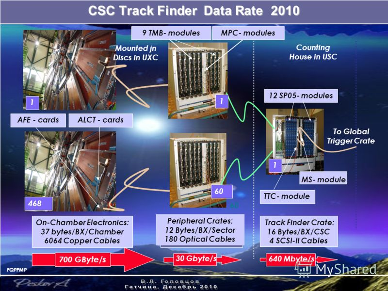 CSC Track Finder Data Rate 2010 60 FQPFMP 1 АLCT - cardsAFE - cards 12 SP05- modules TTC- module On-Chamber Electronics: 37 bytes/BX/Chamber 6064 Copper Cables 1 468 1 Peripheral Crates: 12 Bytes/BX/Sector 180 Optical Cables Track Finder Crate: 16 By