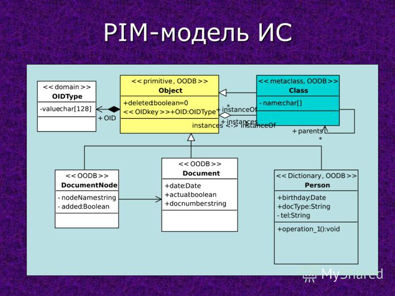 PIM-модель ИС