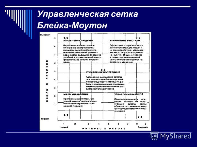 Управленческая сетка Блейка-Моутон