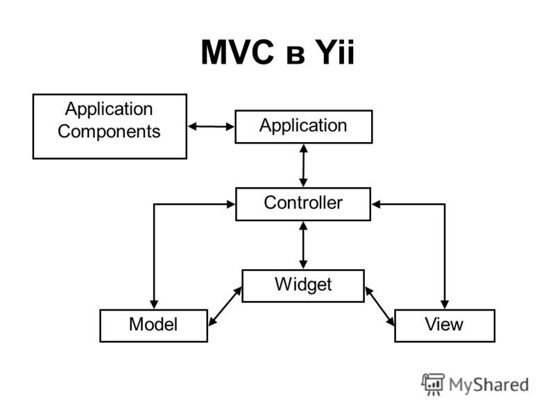 MVC в Yii Controller Widget ModelView Application Application Components